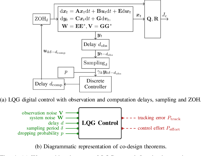 Figure 4 for Co-Design of Autonomous Systems: From Hardware Selection to Control Synthesis