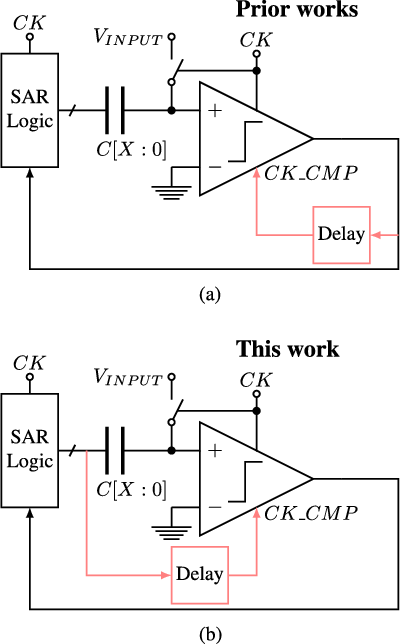 Figure 1 from A Compiled 9-bit 20-MS/s 3 5-fJ/conv step SAR ADC in