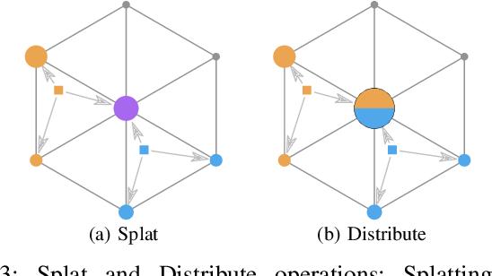 Figure 3 for LatticeNet: Fast Point Cloud Segmentation Using Permutohedral Lattices