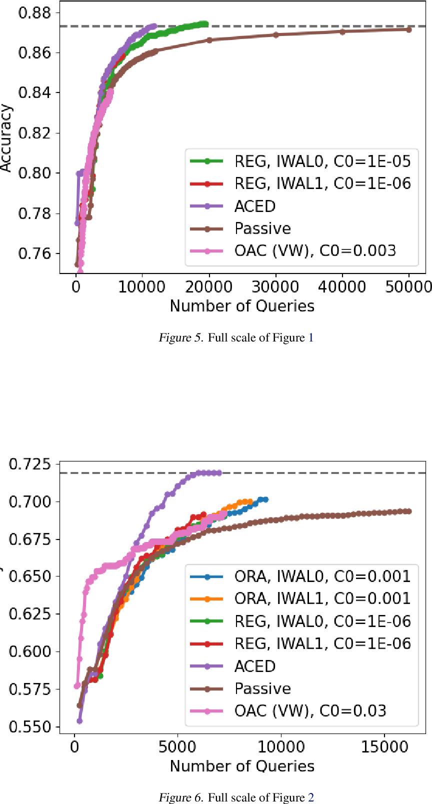 Figure 4 for Improved Algorithms for Agnostic Pool-based Active Classification