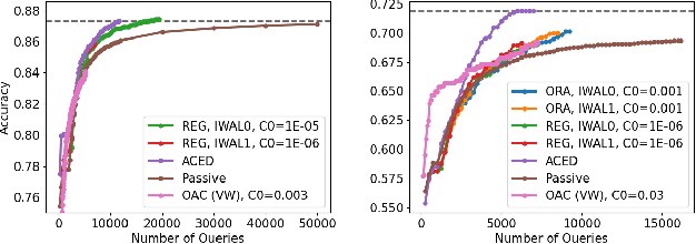 Figure 1 for Improved Algorithms for Agnostic Pool-based Active Classification