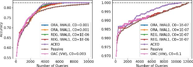 Figure 3 for Improved Algorithms for Agnostic Pool-based Active Classification