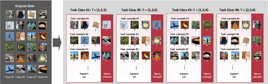 Figure 1 for Training few-shot classification via the perspective of minibatch and pretraining
