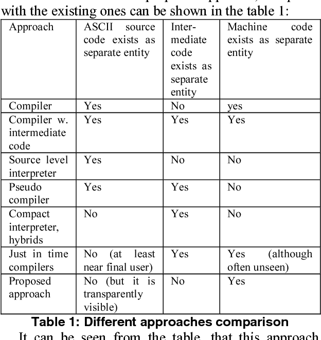concept and implementation of the programming language and
