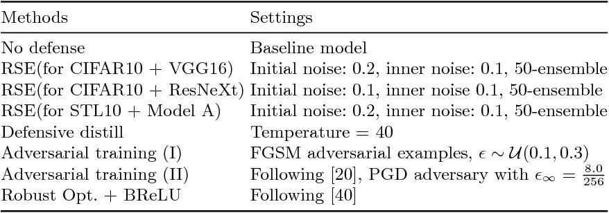 Figure 2 for Towards Robust Neural Networks via Random Self-ensemble