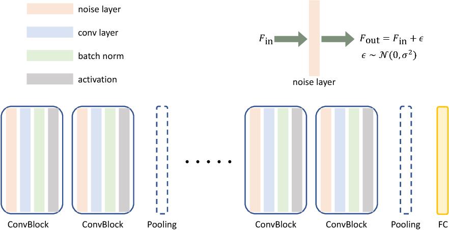Figure 1 for Towards Robust Neural Networks via Random Self-ensemble