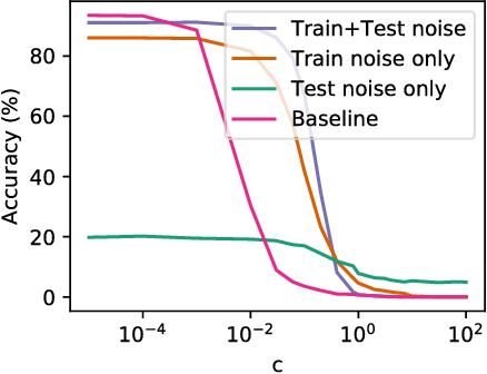 Figure 3 for Towards Robust Neural Networks via Random Self-ensemble