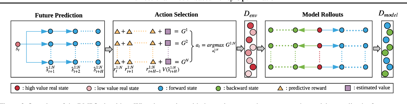 Figure 3 for Bidirectional Model-based Policy Optimization