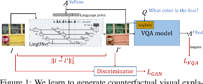 Figure 1 for Question-Conditioned Counterfactual Image Generation for VQA