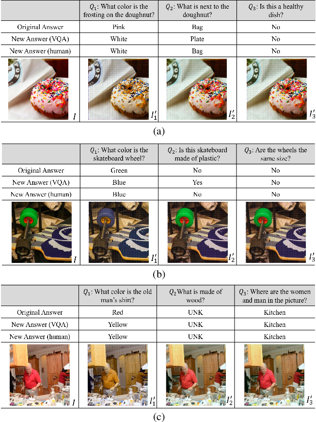 Figure 2 for Question-Conditioned Counterfactual Image Generation for VQA