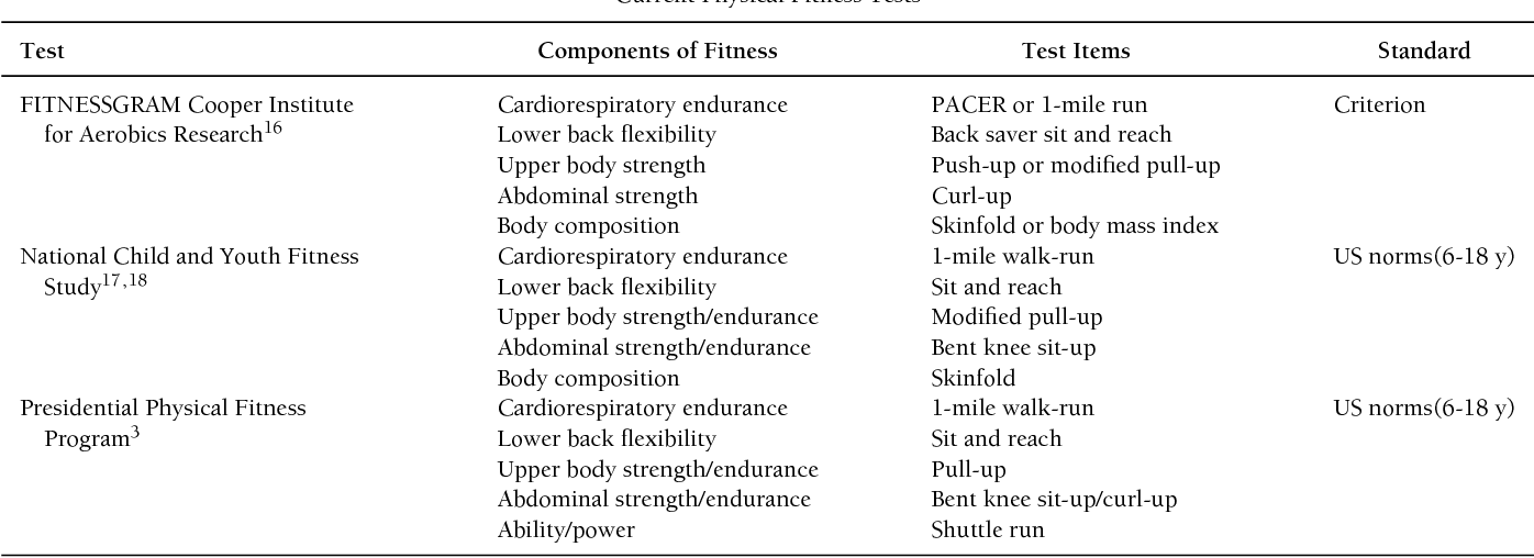 Table 1 Current Physical Fitness Tests