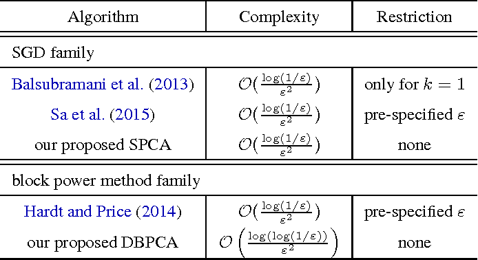 Figure 1 for Rivalry of Two Families of Algorithms for Memory-Restricted Streaming PCA
