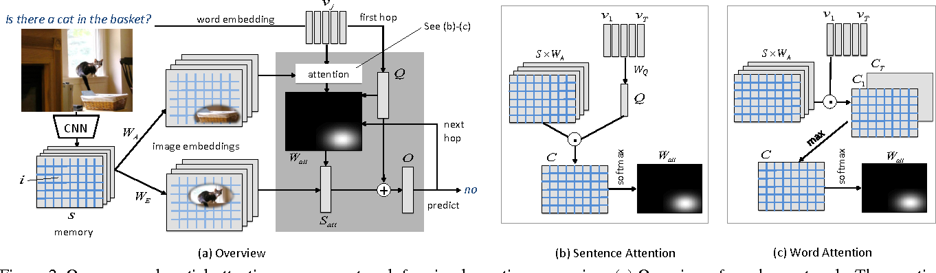 Figure 3 for Ask, Attend and Answer: Exploring Question-Guided Spatial Attention for Visual Question Answering