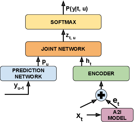 Figure 1 for Listen with Intent: Improving Speech Recognition with Audio-to-Intent Front-End