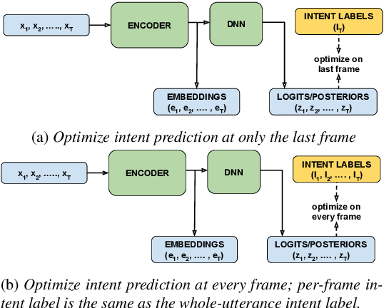 Figure 3 for Listen with Intent: Improving Speech Recognition with Audio-to-Intent Front-End