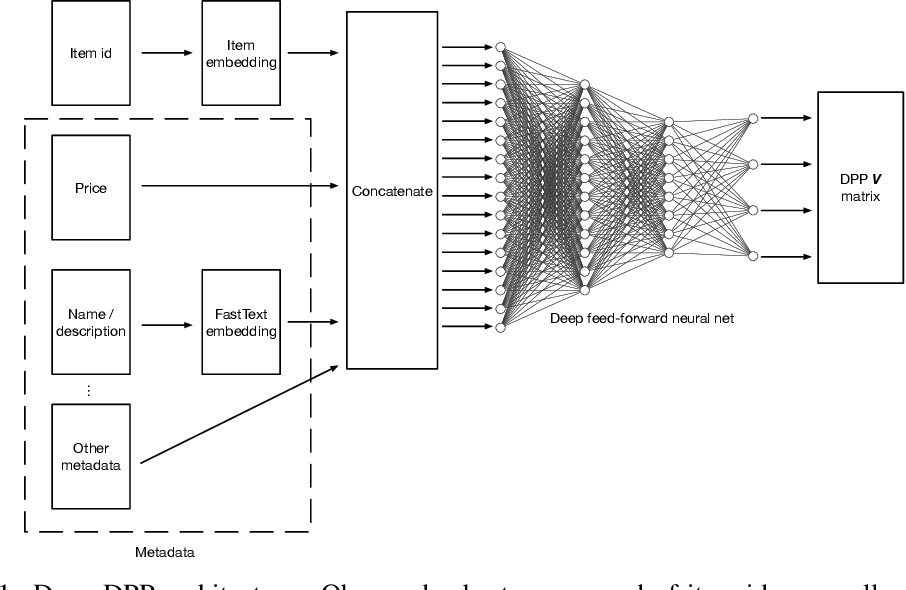 Figure 1 for Deep Determinantal Point Processes