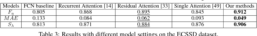 Figure 4 for Troy: Give Attention to Saliency and for Saliency