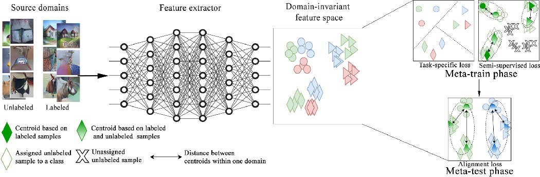 Figure 1 for Domain Generalization via Semi-supervised Meta Learning