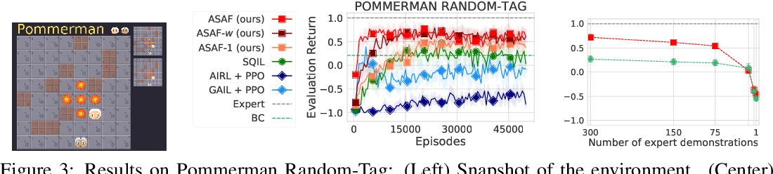 Figure 4 for Adversarial Soft Advantage Fitting: Imitation Learning without Policy Optimization