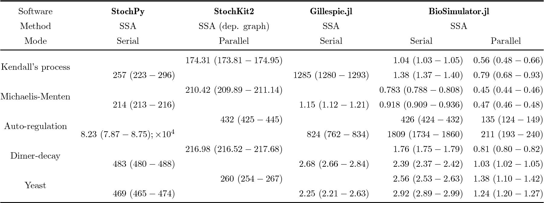 Table 4 from BioSimulator jl: Stochastic simulation in Julia