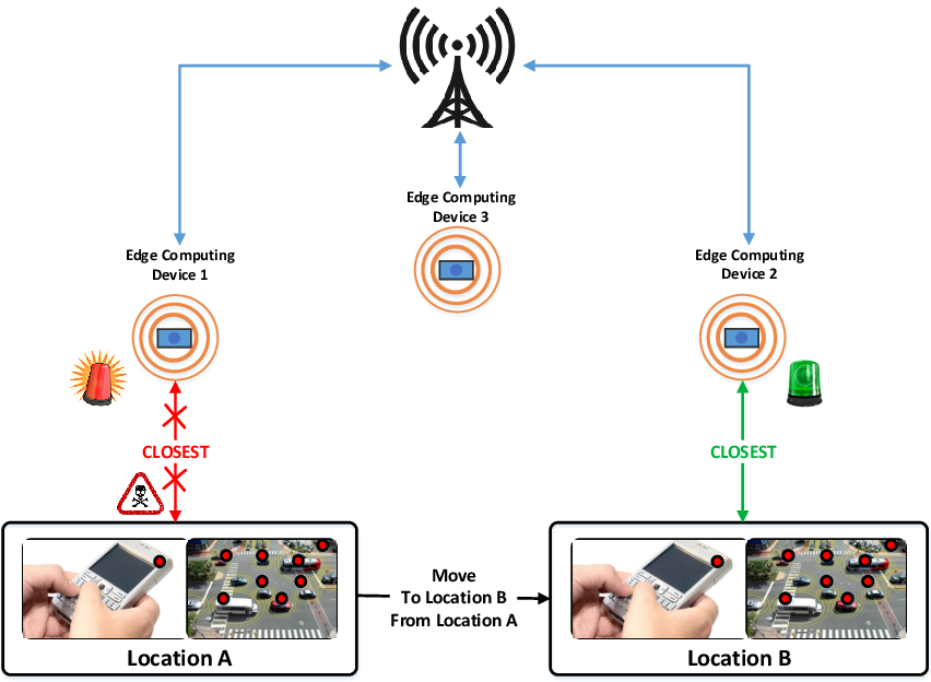 Figure 1 for Deep Learning for Secure Mobile Edge Computing