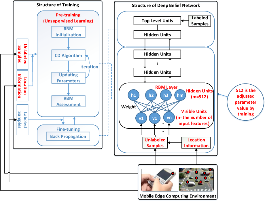 Figure 2 for Deep Learning for Secure Mobile Edge Computing