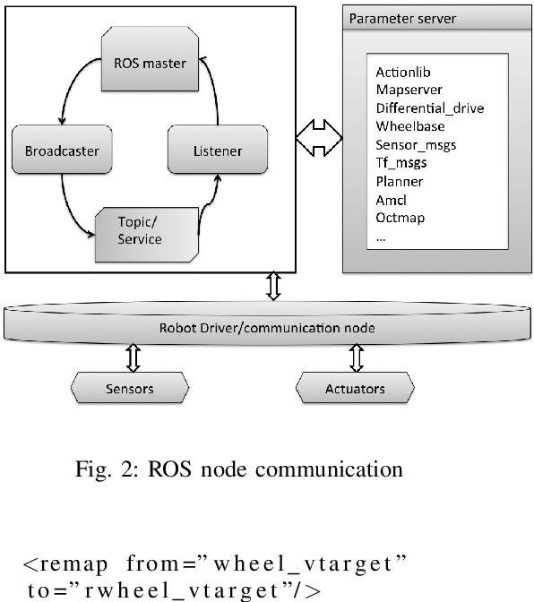 ROS Based Multi-sensor Navigation of Intelligent Wheelchair