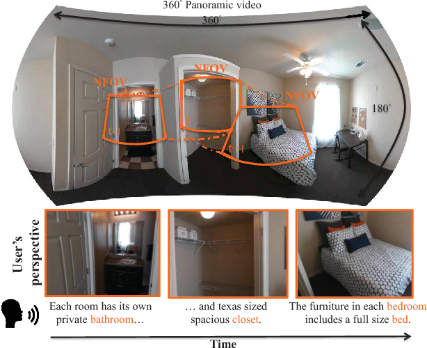 Figure 1 for Self-view Grounding Given a Narrated 360° Video