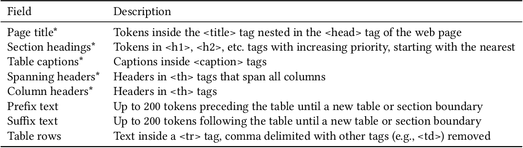 Figure 2 for Title Generation for Web Tables