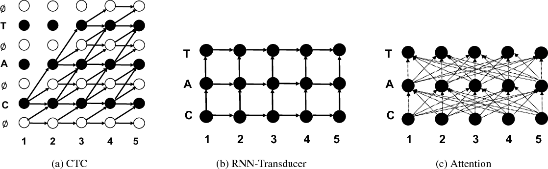 Figure 1 for Exploring Neural Transducers for End-to-End Speech Recognition