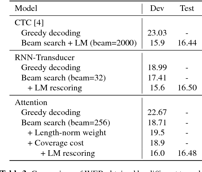 Table 3 from Exploring neural transducers for end-to-end