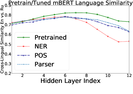 Figure 2 for First Align, then Predict: Understanding the Cross-Lingual Ability of Multilingual BERT
