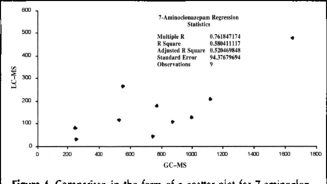 Figure 4 From Lc Tof Ms Analysis Of Benzodiazepines In Urine From