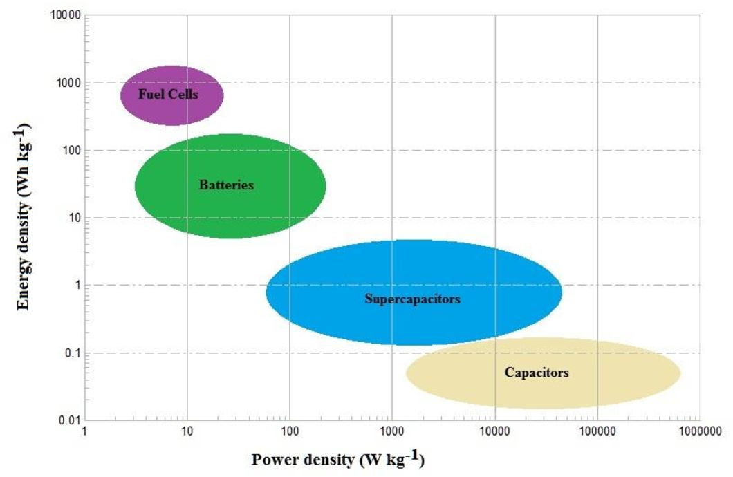 Enhancement of Supercapacitor Energy Storage by Leakage