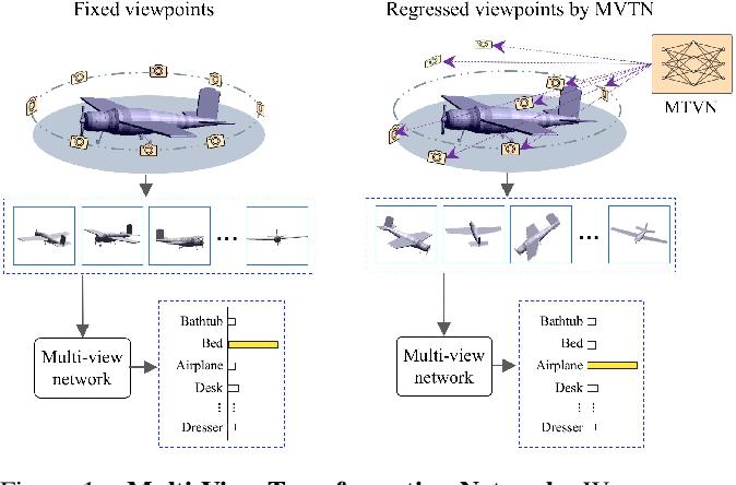 Figure 1 for MVTN: Multi-View Transformation Network for 3D Shape Recognition