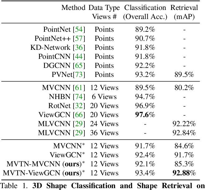 Figure 2 for MVTN: Multi-View Transformation Network for 3D Shape Recognition