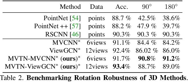 Figure 4 for MVTN: Multi-View Transformation Network for 3D Shape Recognition