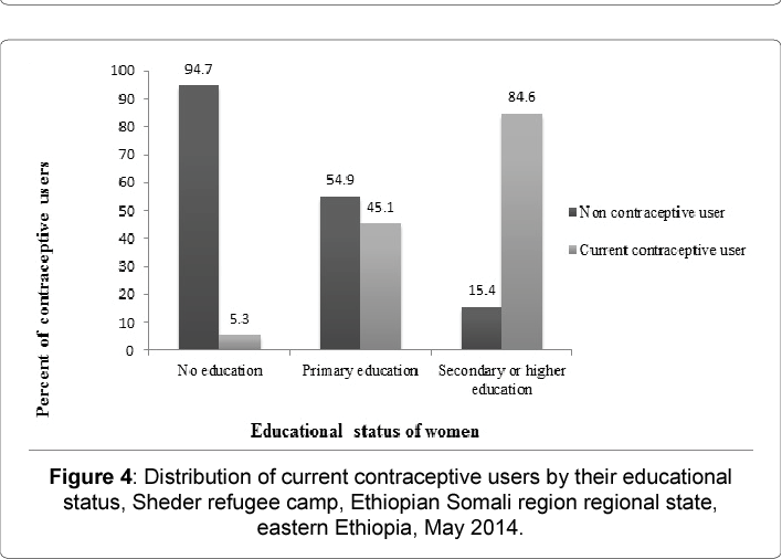 Figure 4 from Why Refugee Women Didn't Use Modern