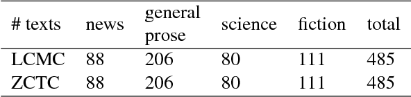 Figure 1 for Detecting Syntactic Features of Translated Chinese