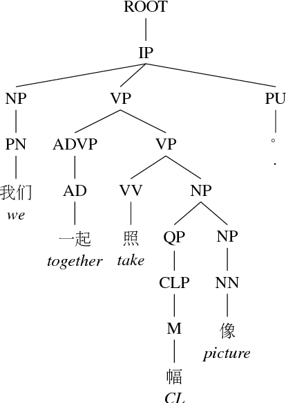 Figure 2 for Detecting Syntactic Features of Translated Chinese