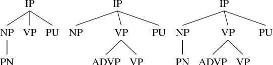 Figure 3 for Detecting Syntactic Features of Translated Chinese