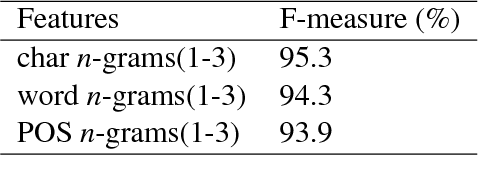Figure 4 for Detecting Syntactic Features of Translated Chinese