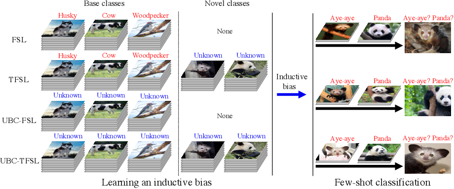 Figure 1 for Shot in the Dark: Few-Shot Learning with No Base-Class Labels