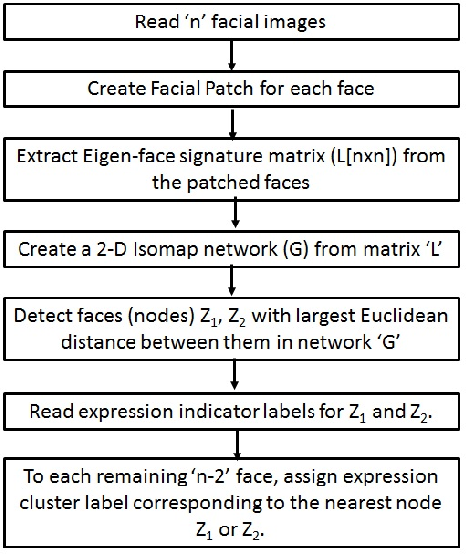 Figure 3 for Facial Expression Detection using Patch-based Eigen-face Isomap Networks