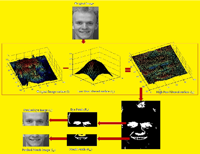 Figure 4 for Facial Expression Detection using Patch-based Eigen-face Isomap Networks