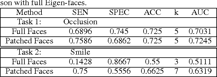 Figure 2 for Facial Expression Detection using Patch-based Eigen-face Isomap Networks