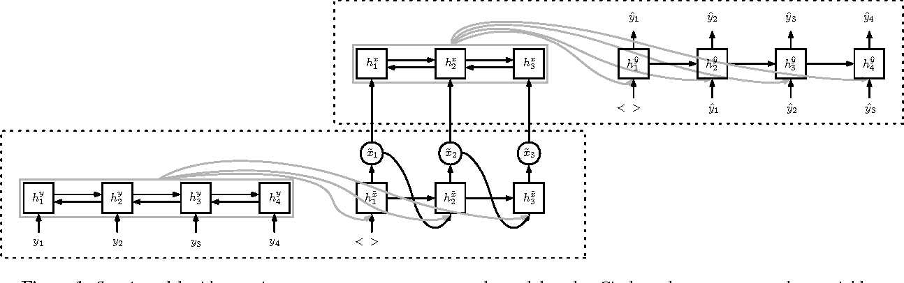 Figure 2 for Semantic Parsing with Semi-Supervised Sequential Autoencoders