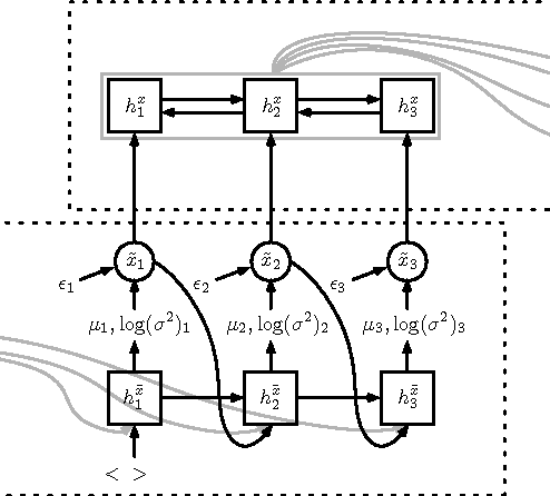 Figure 3 for Semantic Parsing with Semi-Supervised Sequential Autoencoders