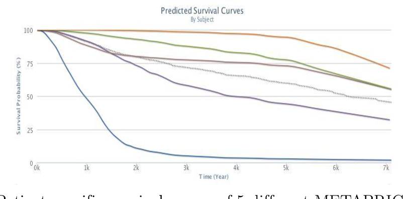 Figure 3 for Gene Expression based Survival Prediction for Cancer Patients: A Topic Modeling Approach