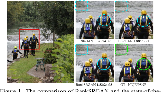 Figure 1 for RankSRGAN: Generative Adversarial Networks with Ranker for Image Super-Resolution